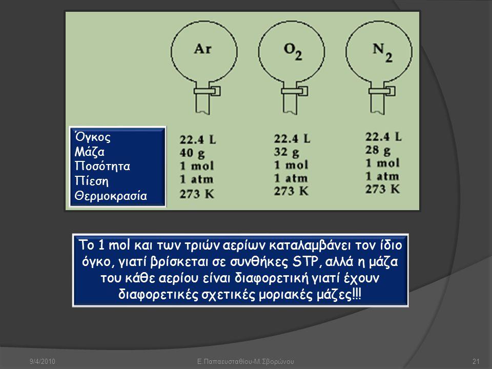 9/4/2010Ε.Παπαευσταθίου-Μ.Σβορώνου21 Το 1 mol και των τριών αερίων καταλαμβάνει τον ίδιο όγκο, γιατί βρίσκεται σε συνθήκες STP, αλλά η μάζα του κάθε α