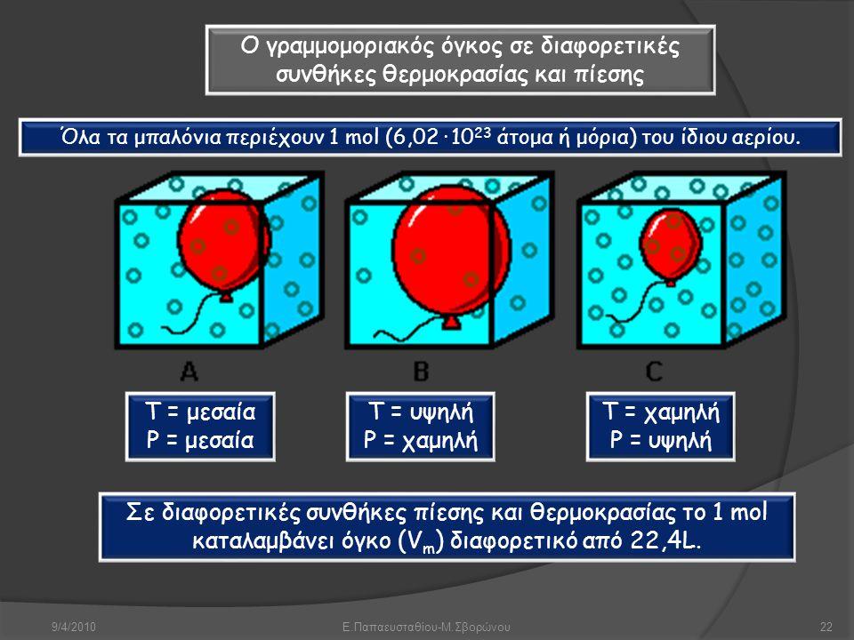 9/4/2010Ε.Παπαευσταθίου-Μ.Σβορώνου22 Σε διαφορετικές συνθήκες πίεσης και θερμοκρασίας το 1 mol καταλαμβάνει όγκο (V m ) διαφορετικό από 22,4L. Όλα τα