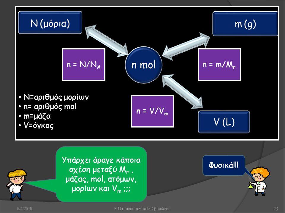 9/4/2010Ε.Παπαευσταθίου-Μ.Σβορώνου23 Υπάρχει άραγε κάποια σχέση μεταξύ M r, μάζας, mol, ατόμων, μορίων και V m ;;; Φυσικά!!! n mol N (μόρια) m (g) V (