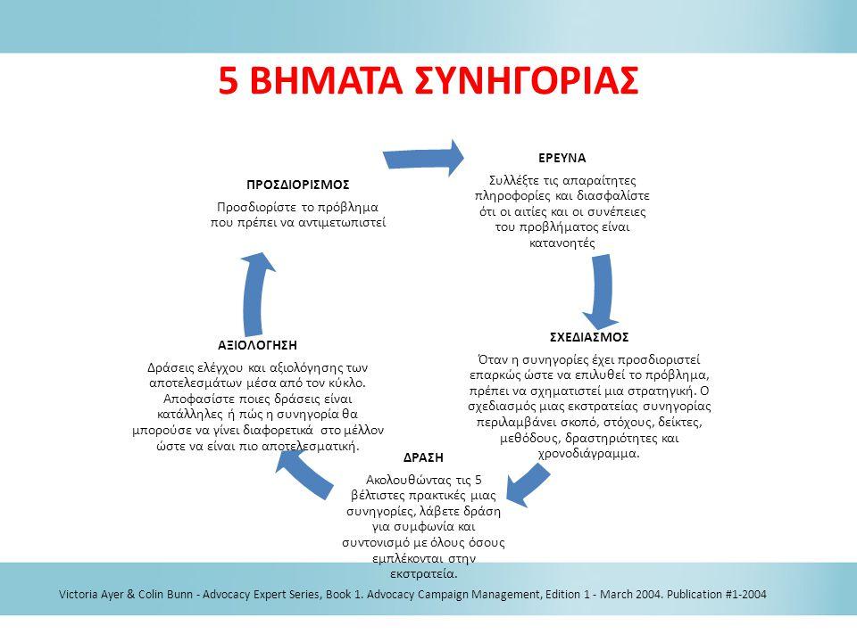 ΕΡΕΥΝΑ Συλλέξτε τις απαραίτητες πληροφορίες και διασφαλίστε ότι οι αιτίες και οι συνέπειες του προβλήματος είναι κατανοητές ΣΧΕΔΙΑΣΜΟΣ Όταν η συνηγορί