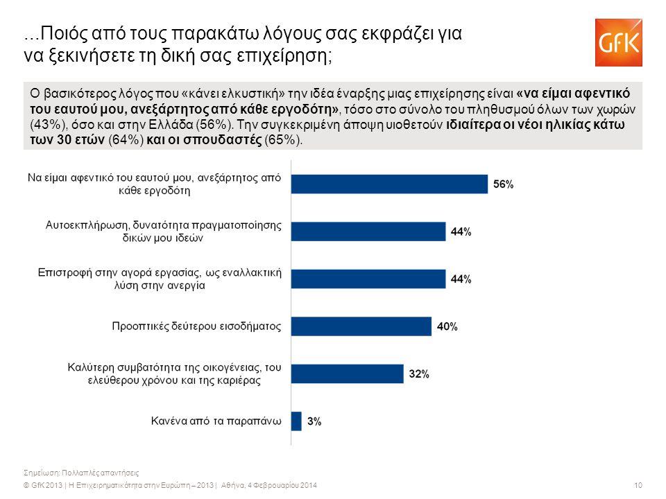 © GfK 2013 | Η Επιχειρηματικότητα στην Ευρώπη – 2013 | Αθήνα, 4 Φεβρουαρίου 2014 10 Σημείωση: Πολλαπλές απαντήσεις...Ποιός από τους παρακάτω λόγους σα