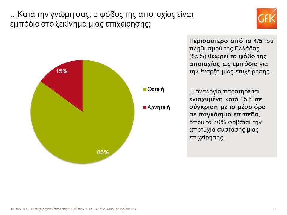 © GfK 2013 | Η Επιχειρηματικότητα στην Ευρώπη – 2013 | Αθήνα, 4 Φεβρουαρίου 2014 11...Κατά την γνώμη σας, ο φόβος της αποτυχίας είναι εμπόδιο στο ξεκίνημα μιας επιχείρησης; Περισσότερο από τα 4/5 του πληθυσμού της Ελλάδας (85%) θεωρεί το φόβο της αποτυχίας ως εμπόδιο για την έναρξη μιας επιχείρησης.
