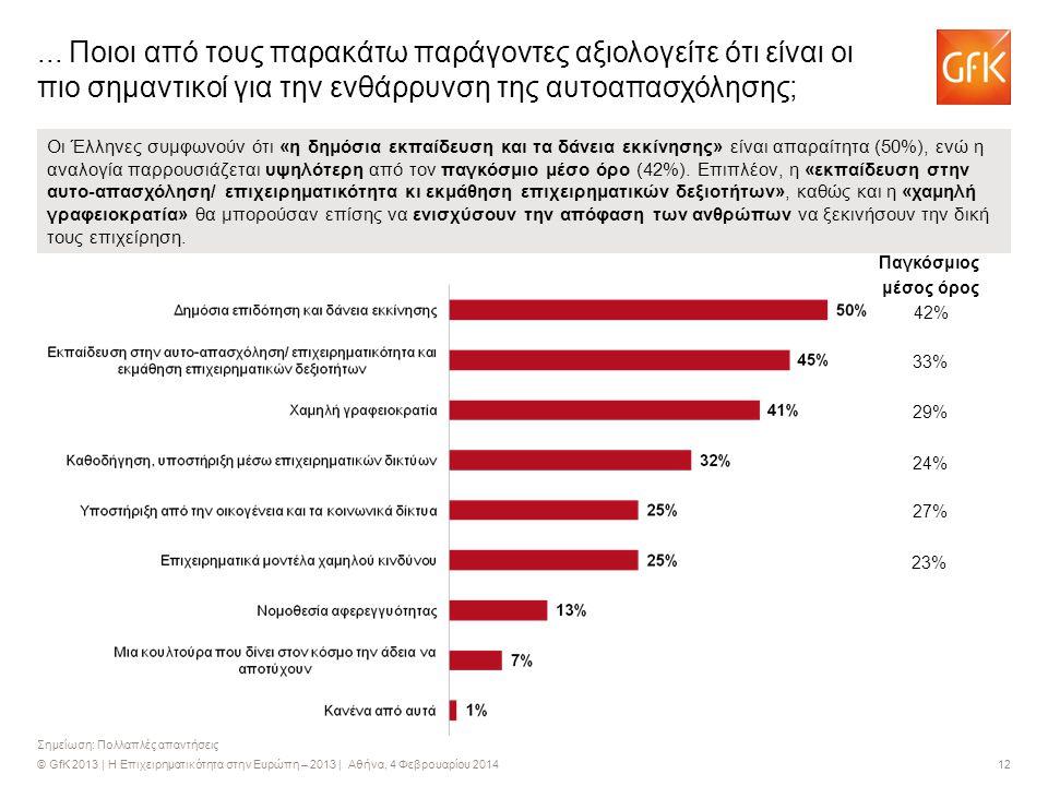 © GfK 2013 | Η Επιχειρηματικότητα στην Ευρώπη – 2013 | Αθήνα, 4 Φεβρουαρίου 2014 12 Σημείωση: Πολλαπλές απαντήσεις... Ποιοι από τους παρακάτω παράγοντ