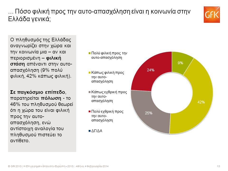 © GfK 2013 | Η Επιχειρηματικότητα στην Ευρώπη – 2013 | Αθήνα, 4 Φεβρουαρίου 2014 13... Πόσο φιλική προς την αυτο-απασχόληση είναι η κοινωνία στην Ελλά