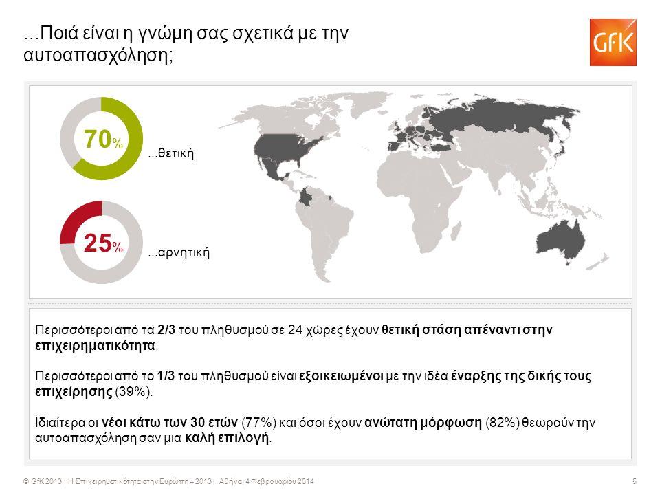 © GfK 2013 | Η Επιχειρηματικότητα στην Ευρώπη – 2013 | Αθήνα, 4 Φεβρουαρίου 2014 5...Ποιά είναι η γνώμη σας σχετικά με την αυτοαπασχόληση; 25 % 70 %...θετική...αρνητική Περισσότεροι από τα 2/3 του πληθυσμού σε 24 χώρες έχουν θετική στάση απέναντι στην επιχειρηματικότητα.