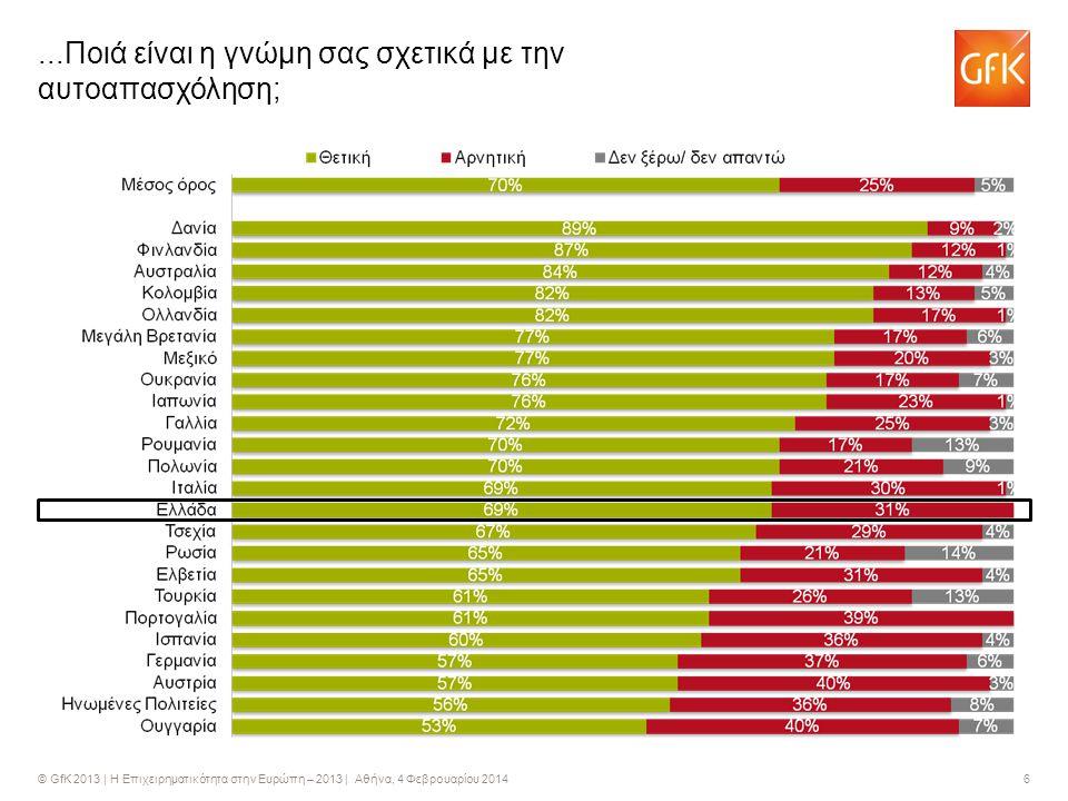 © GfK 2013 | Η Επιχειρηματικότητα στην Ευρώπη – 2013 | Αθήνα, 4 Φεβρουαρίου 2014 6...Ποιά είναι η γνώμη σας σχετικά με την αυτοαπασχόληση;