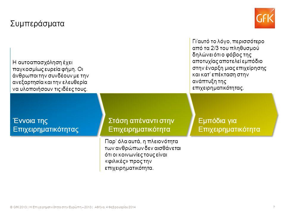 © GfK 2013 | Η Επιχειρηματικότητα στην Ευρώπη – 2013 | Αθήνα, 4 Φεβρουαρίου 2014 7 Συμπεράσματα Έννοια της Επιχειρηματικότητας Στάση απέναντι στην Επιχειρηματικότητα Εμπόδια για Επιχειρηματικότητα Η αυτοαπασχόληση έχει παγκοσμίως ευρεία φήμη.