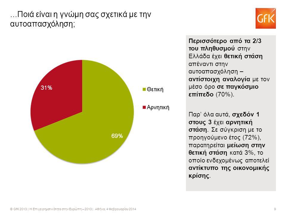 © GfK 2013 | Η Επιχειρηματικότητα στην Ευρώπη – 2013 | Αθήνα, 4 Φεβρουαρίου 2014 9...Ποιά είναι η γνώμη σας σχετικά με την αυτοαπασχόληση; Περισσότερο από τα 2/3 του πληθυσμού στην Ελλάδα έχει θετική στάση απέναντι στην αυτοαπασχόληση – αντίστοιχη αναλογία με τον μέσο όρο σε παγκόσμιο επίπεδο (70%).