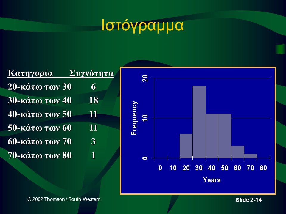 © 2002 Thomson / South-Western Slide 2-14 Ιστόγραμμα Κατηγορία Συχνότητα 20-κάτω των 306 30-κάτω των 4018 40-κάτω των 5011 50-κάτω των 6011 60-κάτω τω