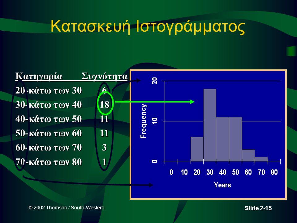 © 2002 Thomson / South-Western Slide 2-15 Κατασκευή Ιστογράμματος Κατηγορία Συχνότητα 20-κάτω των 306 30-κάτω των 4018 40-κάτω των 5011 50-κάτω των 60