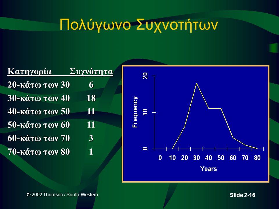 © 2002 Thomson / South-Western Slide 2-16 Πολύγωνο Συχνοτήτων Κατηγορία Συχνότητα 20-κάτω των 306 30-κάτω των 4018 40-κάτω των 5011 50-κάτω των 6011 60-κάτω των 703 70-κάτω των 801