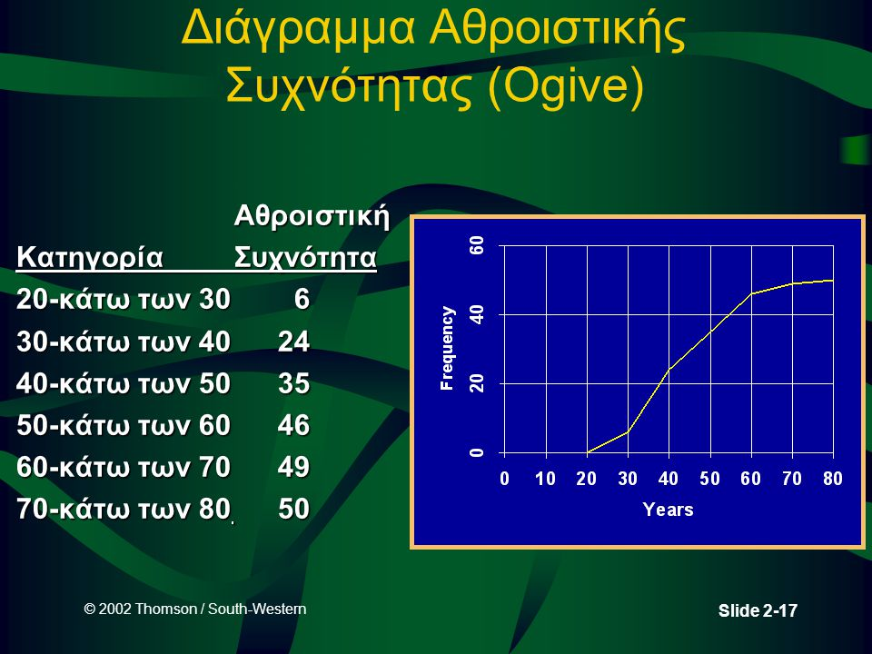 © 2002 Thomson / South-Western Slide 2-17 Διάγραμμα Αθροιστικής Συχνότητας (Ogive) Αθροιστική Αθροιστική ΚατηγορίαΣυχνότητα 20-κάτω των 306 30-κάτω των 4024 40-κάτω των 5035 50-κάτω των 6046 60-κάτω των 7049 70-κάτω των 8050