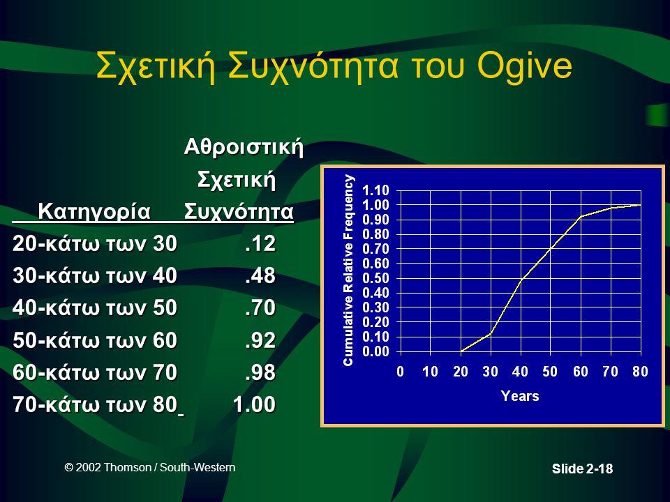 © 2002 Thomson / South-Western Slide 2-18 Σχετική Συχνότητα του Ogive Αθροιστική ΑθροιστικήΣχετική ΚατηγορίαΣυχνότητα ΚατηγορίαΣυχνότητα 20-κάτω των 3