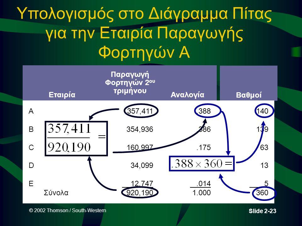 © 2002 Thomson / South-Western Slide 2-23 Υπολογισμός στο Διάγραμμα Πίτας για την Εταιρία Παραγωγής Φορτηγών Α Παραγωγή Φορτηγών 2 ου τριμήνου Αναλογί