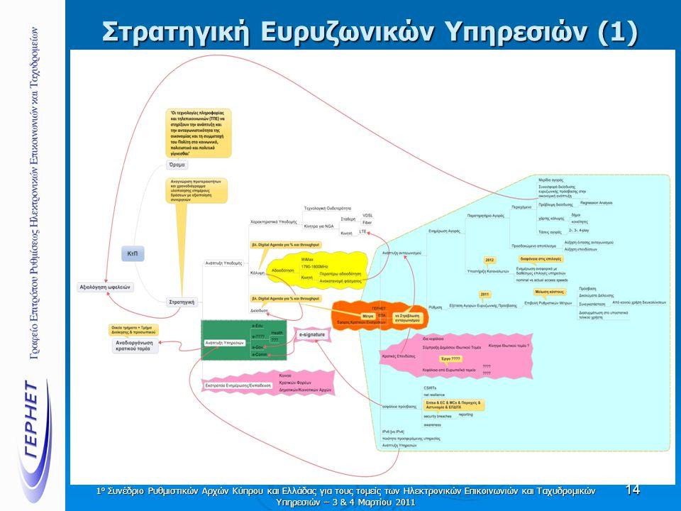 Στρατηγική Ευρυζωνικών Υπηρεσιών (1) 14 1 ο Συνέδριο Ρυθμιστικών Αρχών Κύπρου και Ελλάδας για τους τομείς των Ηλεκτρονικών Επικοινωνιών και Ταχυδρομικ