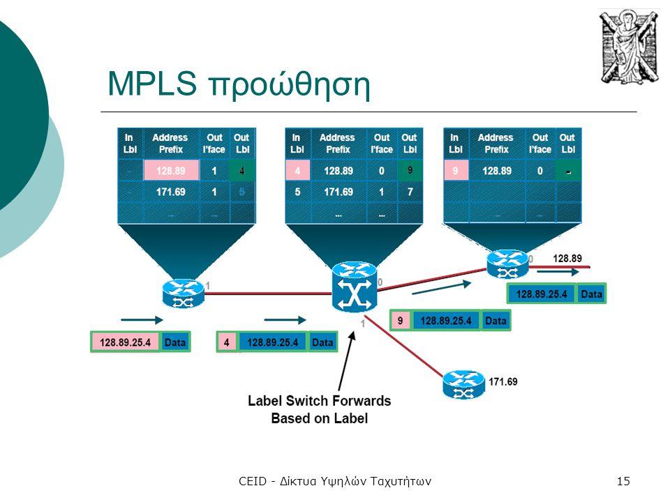 CEID - Δίκτυα Υψηλών Ταχυτήτων15 MPLS προώθηση
