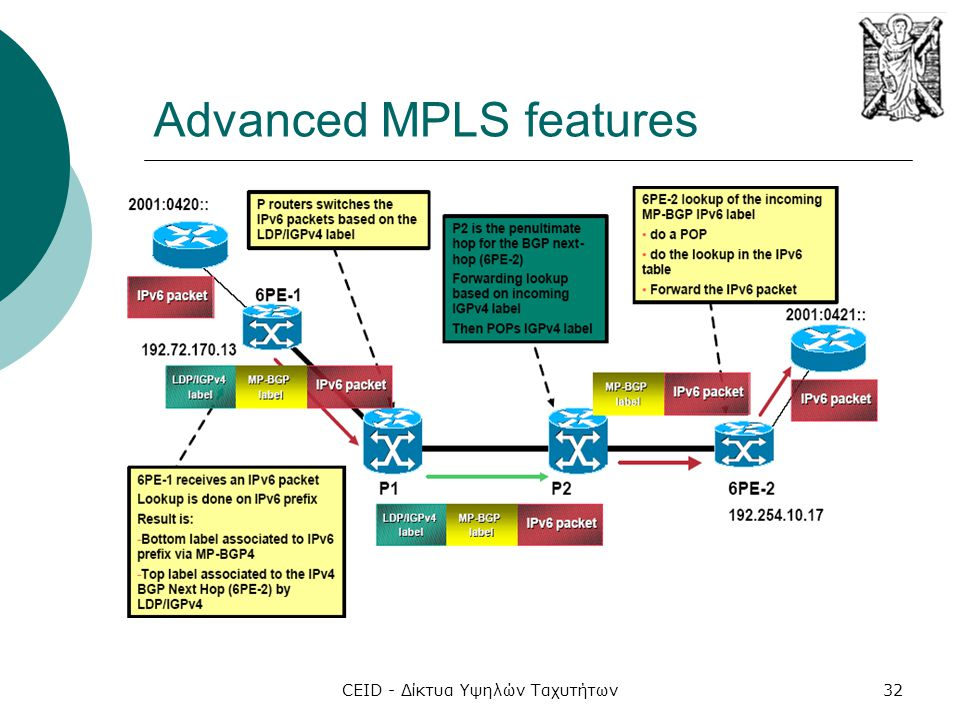 CEID - Δίκτυα Υψηλών Ταχυτήτων32 Advanced MPLS features