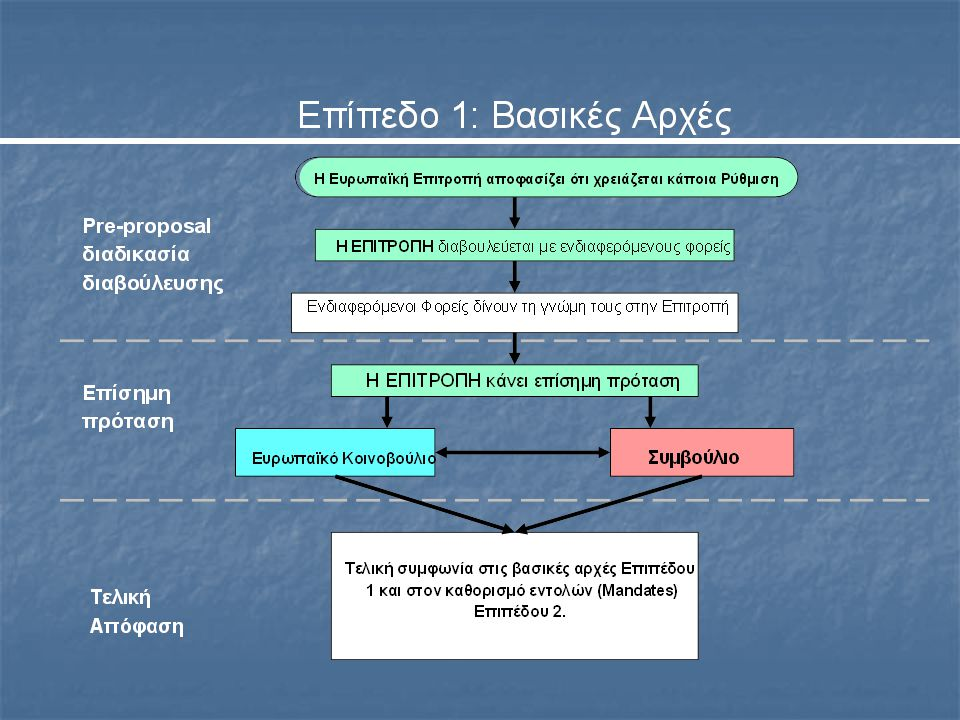 Ενδεικτικές Οδηγίες Επιπέδου 1  Κατάχρηση της Αγοράς  Ενημερωτικό Δελτίο  Οργανισμοί Συλλογικών Επενδύσεων σε Κινητές Αξίες  Αγορές Χρηματοπιστωτικών μέσων (2004/39/EC)  Διαφάνεια  Διεθνή Λογιστικά Πρότυπα (Κανονισμός)  Εξ' αποστάσεως εμπορία χρηματοοικονομικών υπηρεσιών  Εταιρικό Δίκαιο  Δημόσιες Προσφορές Εξαγοράς  Ξέπλυμα χρήματος  Κεφαλαιακή Επάρκεια
