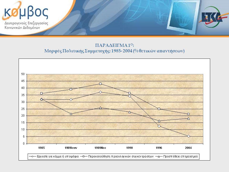 ΠΑΡΑΔΕΙΓΜΑ 1 Ο : Μορφές Πολιτικής Συμμετοχής: 1985- 2004 (% θετικών απαντήσεων)
