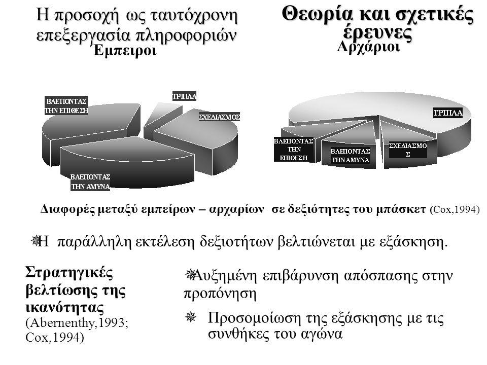 Στρατηγικές βελτίωσης της ικανότητας (Abernenthy,1993; Cox,1994) Θεωρία και σχετικές έρευνες Διαφορές μεταξύ εμπείρων – αρχαρίων σε δεξιότητες του μπάσκετ (Cox,1994)  Αυξημένη επιβάρυνση απόσπασης στην προπόνηση  Προσομοίωση της εξάσκησης με τις συνθήκες του αγώνα Έμπειροι Αρχάριοι Η προσοχή ως ταυτόχρονη επεξεργασία πληροφοριών  Η παράλληλη εκτέλεση δεξιοτήτων βελτιώνεται με εξάσκηση.