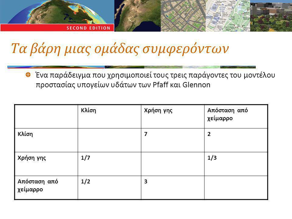 Τα βάρη μιας ομάδας συμφερόντων Ένα παράδειγμα που χρησιμοποιεί τους τρεις παράγοντες του μοντέλου προστασίας υπογείων υδάτων των Pfaff και Glennon ΚλίσηΧρήση γηςΑπόσταση από χείμαρρο Κλίση72 Χρήση γης1/71/3 Απόσταση από χείμαρρο 1/23