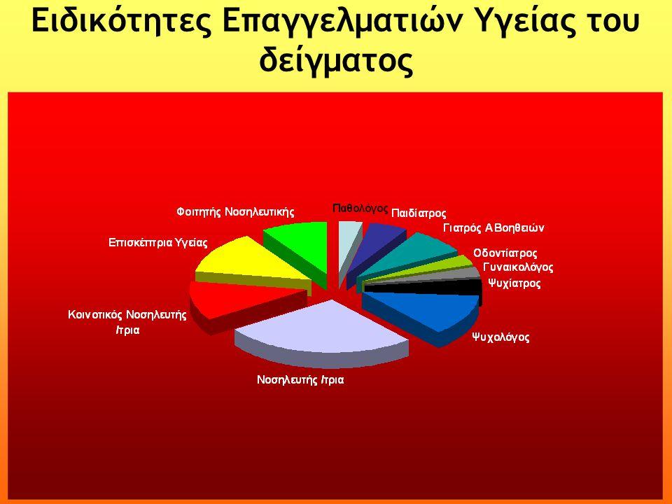 Ειδικότητες Επαγγελματιών Υγείας του δείγματος