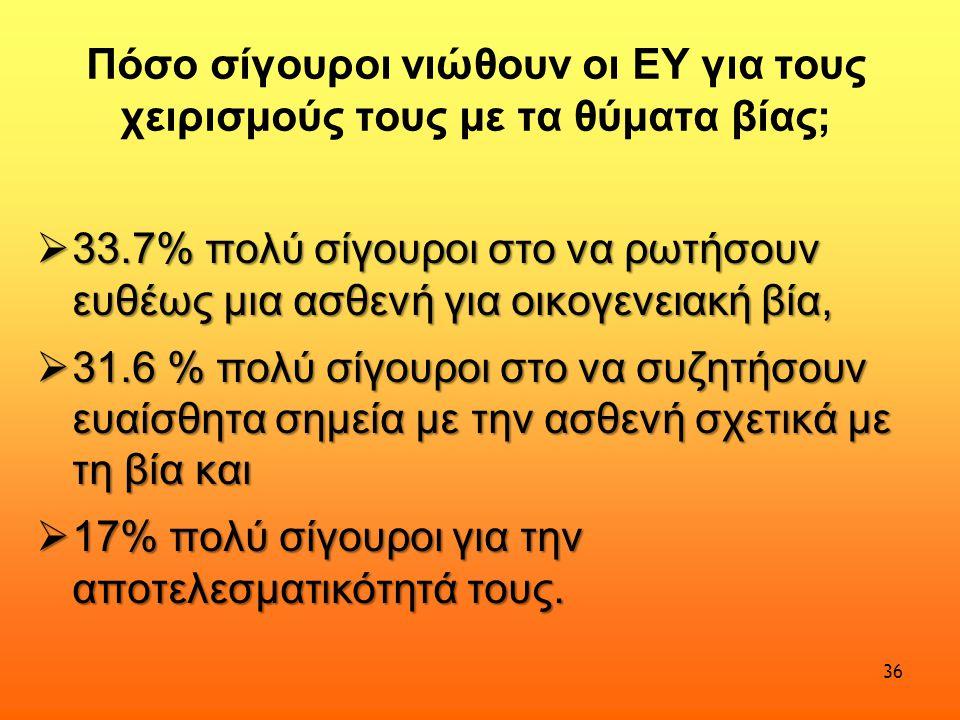 Πόσο σίγουροι νιώθουν οι ΕΥ για τους χειρισμούς τους με τα θύματα βίας;  33.7% πολύ σίγουροι στο να ρωτήσουν ευθέως μια ασθενή για οικογενειακή βία,  31.6 % πολύ σίγουροι στο να συζητήσουν ευαίσθητα σημεία με την ασθενή σχετικά με τη βία και  17% πολύ σίγουροι για την αποτελεσματικότητά τους.