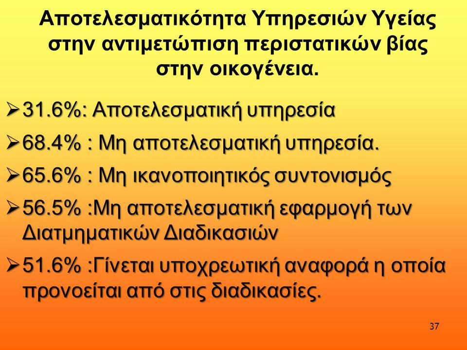 Αποτελεσματικότητα Υπηρεσιών Υγείας στην αντιμετώπιση περιστατικών βίας στην οικογένεια.  31.6%: Αποτελεσματική υπηρεσία  68.4% : Μη αποτελεσματική