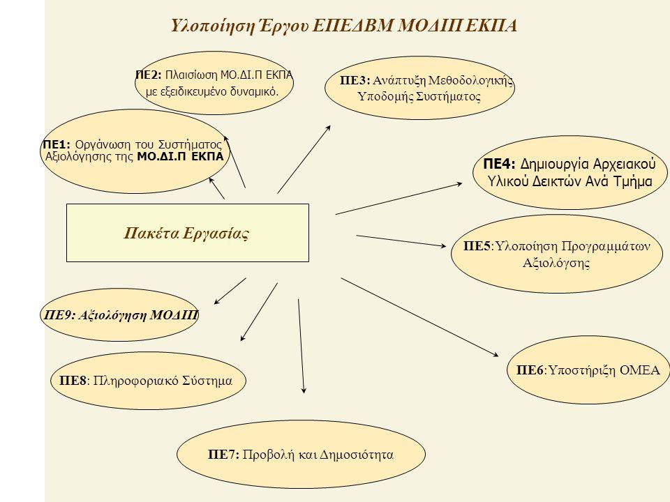 Πακέτα Εργασίας ΠΕ1: Οργάνωση του Συστήματος Αξιολόγησης της ΜΟ.ΔΙ.Π ΕΚΠΑ ΠΕ2: Πλαισίωση ΜΟ.ΔΙ.Π ΕΚΠΑ με εξειδικευμένο δυναμικό.