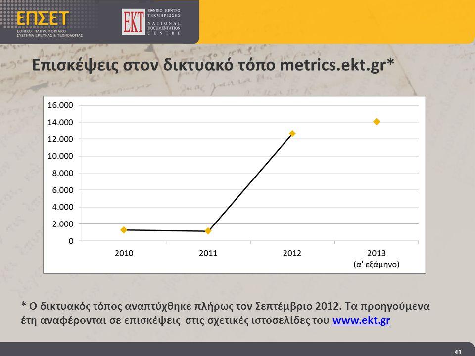 Επισκέψεις στον δικτυακό τόπο metrics.ekt.gr* 41 * Ο δικτυακός τόπος αναπτύχθηκε πλήρως τον Σεπτέμβριο 2012.