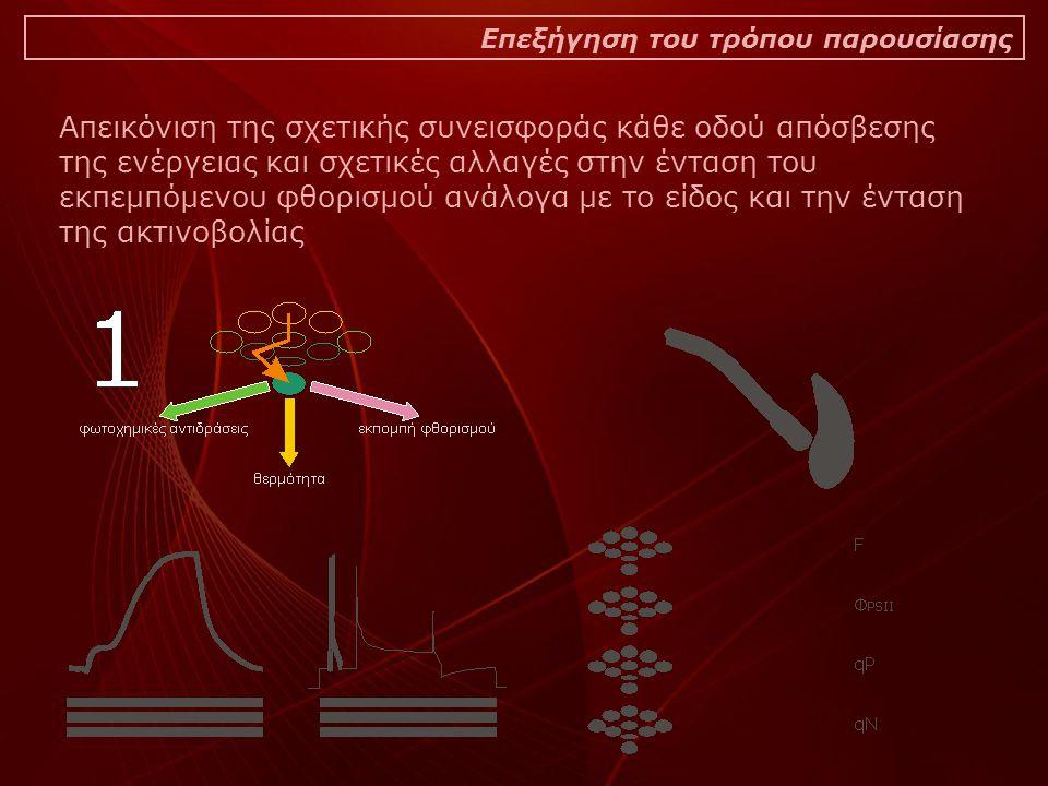 Απεικόνιση της σχετικής συνεισφοράς κάθε οδού απόσβεσης της ενέργειας και σχετικές αλλαγές στην ένταση του εκπεμπόμενου φθορισμού ανάλογα με το είδος και την ένταση της ακτινοβολίας