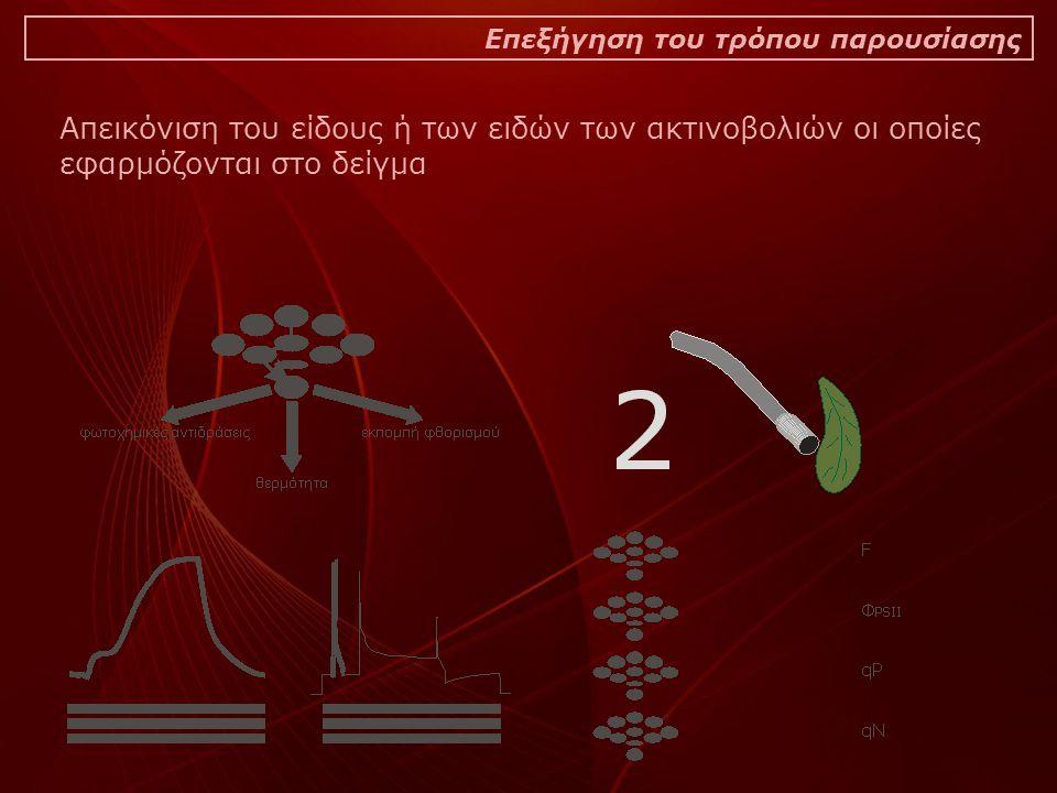 Επεξήγηση του τρόπου παρουσίασης Απεικόνιση του είδους ή των ειδών των ακτινοβολιών οι οποίες εφαρμόζονται στο δείγμα