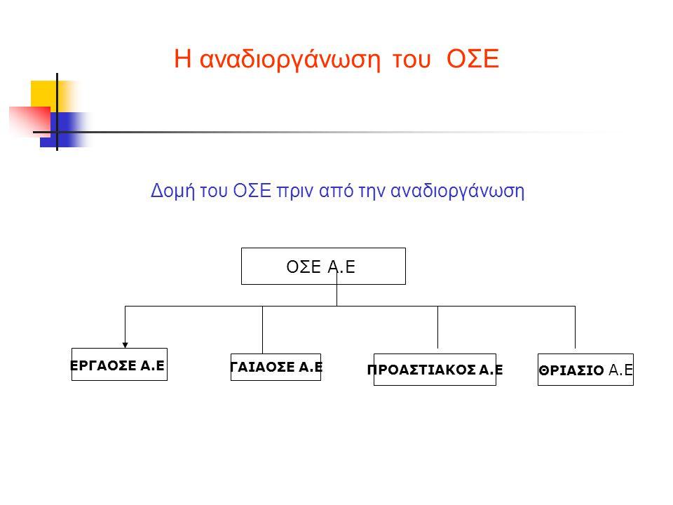 Η αναδιοργάνωση του ΟΣΕ Δομή του ΟΣΕ πριν από την αναδιοργάνωση ΟΣΕ Α.Ε ΘΡΙΑΣΙΟ Α.Ε ΕΡΓΑΟΣΕ Α.Ε ΓΑΙΑΟΣΕ Α.Ε ΠΡΟΑΣΤΙΑΚΟΣ Α.Ε