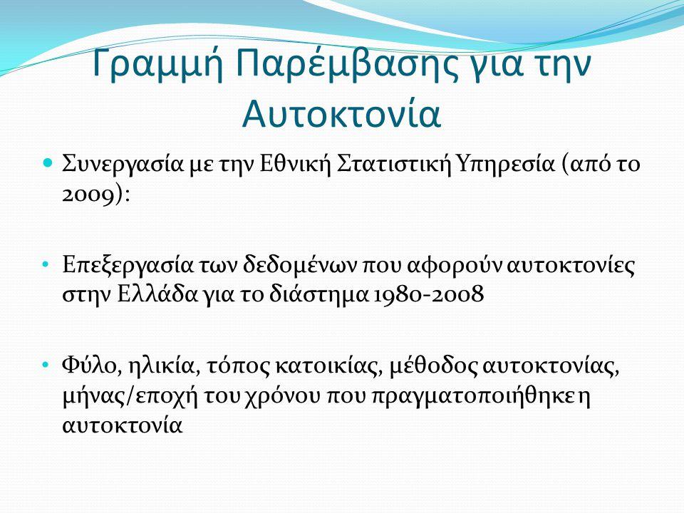 Γραμμή Παρέμβασης για την Αυτοκτονία  Συνεργασία με την Εθνική Στατιστική Υπηρεσία (από το 2009): • Επεξεργασία των δεδομένων που αφορούν αυτοκτονίες στην Ελλάδα για το διάστημα 1980-2008 • Φύλο, ηλικία, τόπος κατοικίας, μέθοδος αυτοκτονίας, μήνας/εποχή του χρόνου που πραγματοποιήθηκε η αυτοκτονία