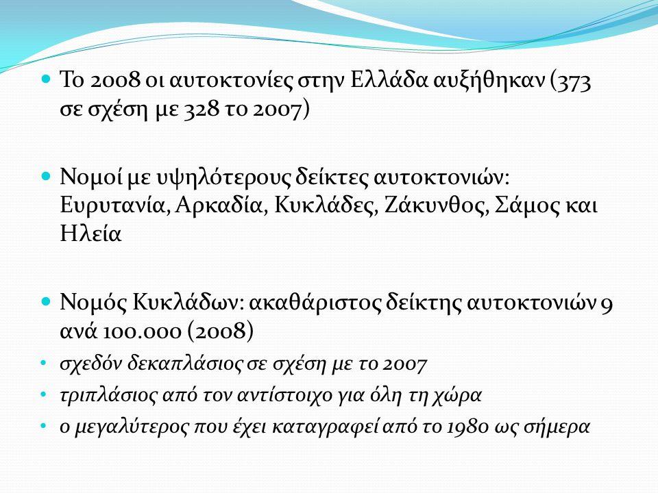  Το 2008 οι αυτοκτονίες στην Ελλάδα αυξήθηκαν (373 σε σχέση με 328 το 2007)  Νομοί με υψηλότερους δείκτες αυτοκτονιών: Ευρυτανία, Αρκαδία, Κυκλάδες, Ζάκυνθος, Σάμος και Ηλεία  Νομός Κυκλάδων: ακαθάριστος δείκτης αυτοκτονιών 9 ανά 100.000 (2008) • σχεδόν δεκαπλάσιος σε σχέση με το 2007 • τριπλάσιος από τον αντίστοιχο για όλη τη χώρα • ο μεγαλύτερος που έχει καταγραφεί από το 1980 ως σήμερα