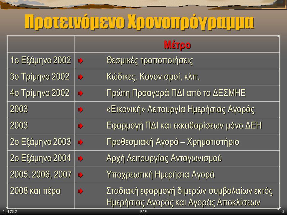15.4.2002 ΡΑΕ23 Προτεινόμενο Χρονοπρόγραμμα Μέτρο 1ο Εξάμηνο 2002 Θεσμικές τροποποιήσεις 3ο Τρίμηνο 2002 Κώδικες, Κανονισμοί, κλπ.