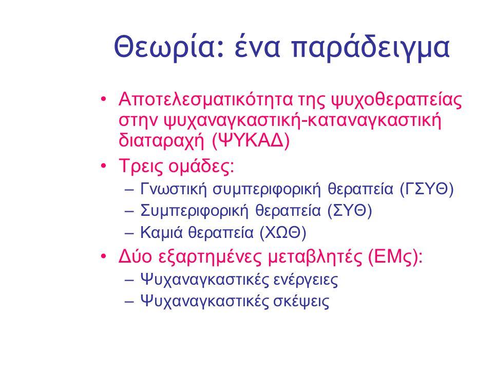 Slide 10 Θεωρία: ένα παράδειγμα •Αποτελεσματικότητα της ψυχοθεραπείας στην ψυχαναγκαστική-καταναγκαστική διαταραχή (ΨΥΚΑΔ) •Τρεις ομάδες: –Γνωστική συμπεριφορική θεραπεία (ΓΣΥΘ) –Συμπεριφορική θεραπεία (ΣΥΘ) –Καμιά θεραπεία (ΧΩΘ) •Δύο εξαρτημένες μεταβλητές (ΕΜς): –Ψυχαναγκαστικές ενέργειες –Ψυχαναγκαστικές σκέψεις