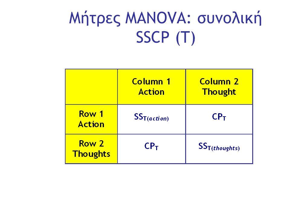 Slide 16 Μήτρες MANOVA: συνολική SSCP (Τ)