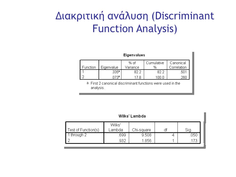 Slide 27 Διακριτική ανάλυση (Discriminant Function Analysis)