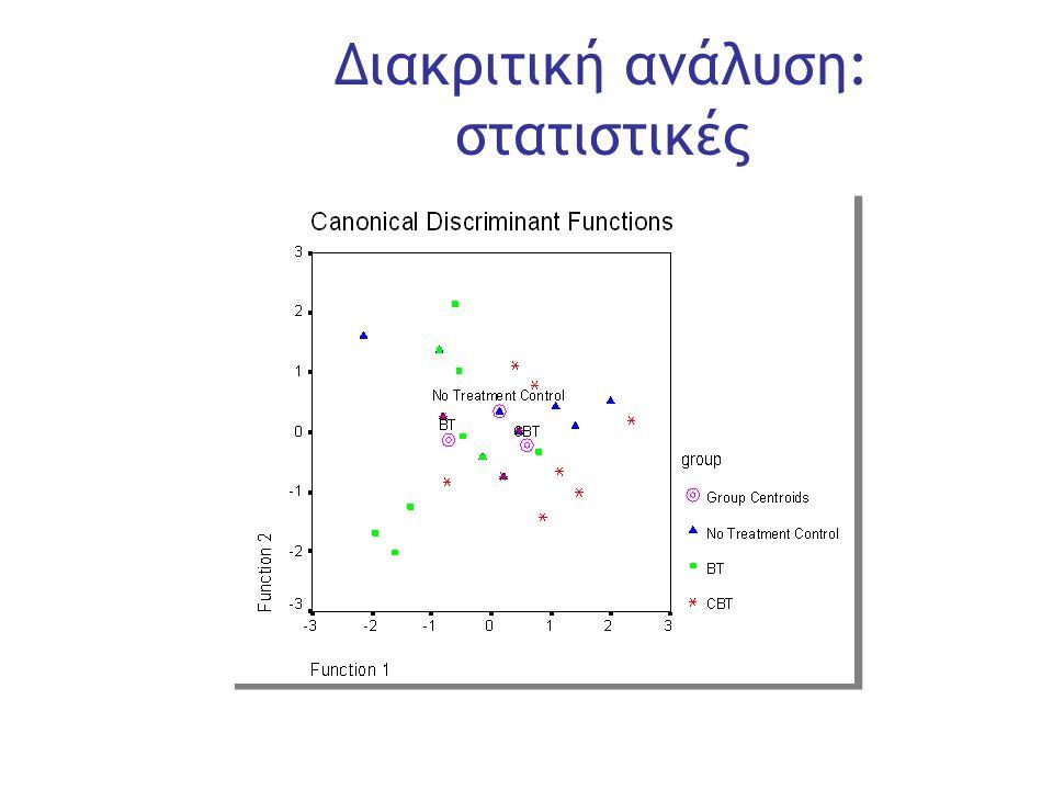 Slide 32 Διακριτική ανάλυση: στατιστικές
