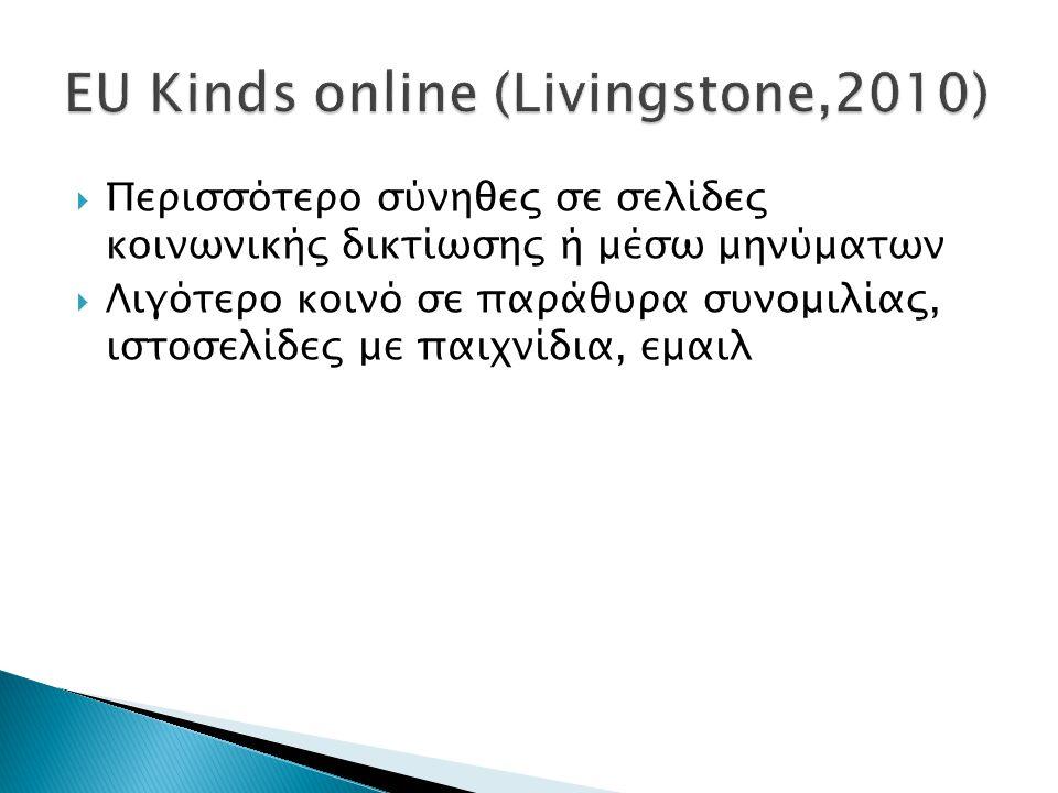  Περισσότερο σύνηθες σε σελίδες κοινωνικής δικτίωσης ή μέσω μηνύματων  Λιγότερο κοινό σε παράθυρα συνομιλίας, ιστοσελίδες με παιχνίδια, εμαιλ