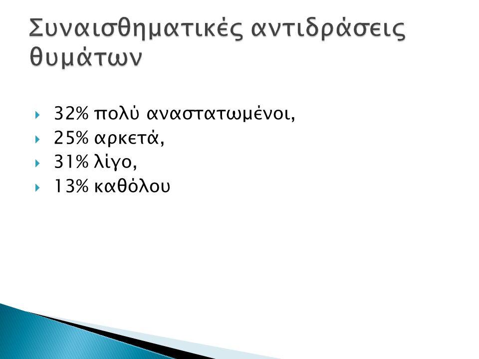  32% πολύ αναστατωμένοι,  25% αρκετά,  31% λίγο,  13% καθόλου