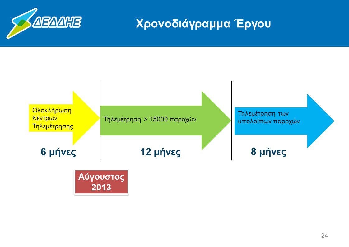 Χρονοδιάγραμμα Έργου Ολοκλήρωση Κέντρων Τηλεμέτρησης 6 μήνες Τηλεμέτρηση > 15000 παροχών 12 μήνες Τηλεμέτρηση των υπολοίπων παροχών 8 μήνες Αύγουστος