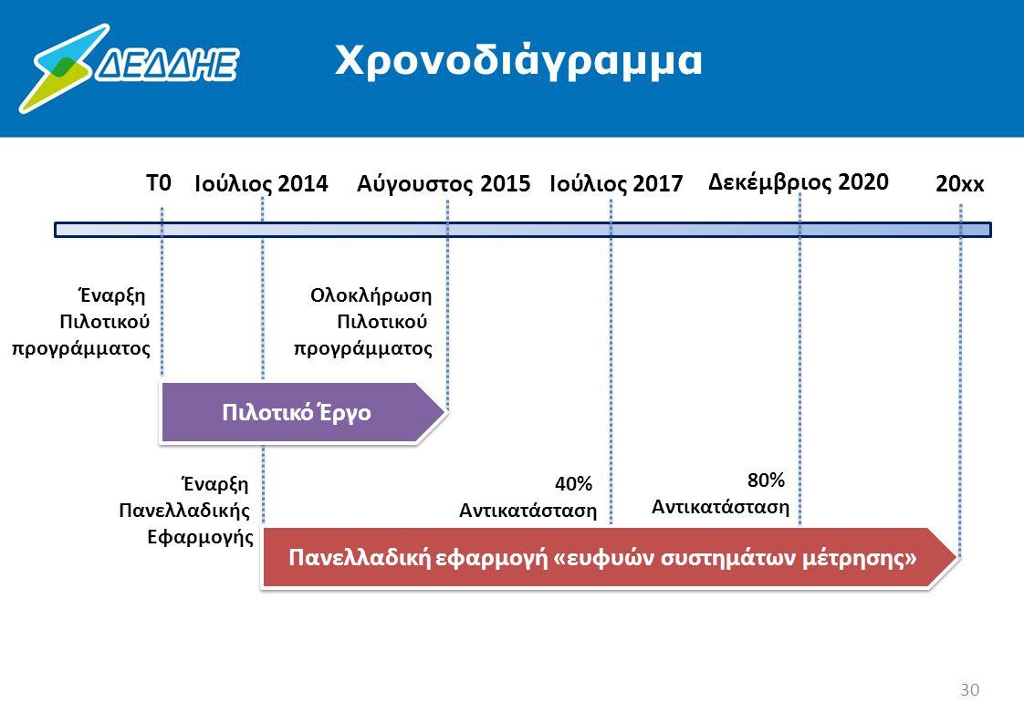 Ολοκλήρωση Πιλοτικού προγράμματος Αύγουστος 2015 T0 Πιλοτικό Έργο 80% Αντικατάσταση Δεκέμβριος 2020 40% Αντικατάσταση Ιούλιος 2017 Έναρξη Πανελλαδικής