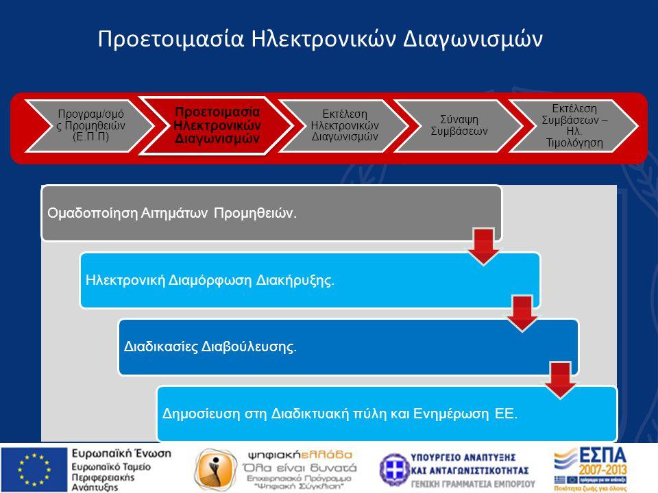 Προγραμ/σμό ς Προμηθειών (Ε.Π.Π) Προετοιμασία Ηλεκτρονικών Διαγωνισμών Εκτέλεση Ηλεκτρονικών Διαγωνισμών Σύναψη Συμβάσεων Εκτέλεση Συμβάσεων – Ηλ. Τιμ