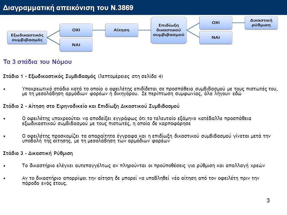 3 Τα 3 στάδια του Νόμου Στάδιο 1 - Εξωδικαστικός Συμβιβασμός (λεπτομέρειες στη σελίδα 4) •Υποχρεωτικό στάδιο κατά το οποίο ο οφειλέτης επιδίδεται σε προσπάθεια συμβιβασμού με τους πιστωτές του, με τη μεσολάβηση αρμόδιων φορέων ή δικηγόρου.