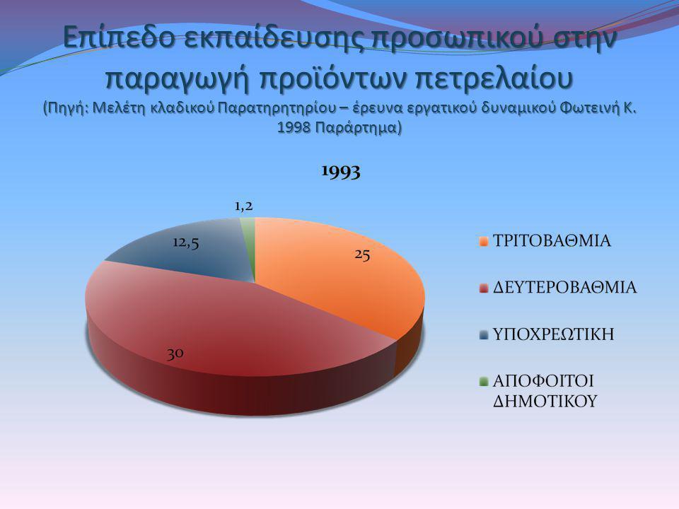 Επίπεδο εκπαίδευσης προσωπικού στην παραγωγή προϊόντων πετρελαίου (Πηγή: Μελέτη κλαδικού Παρατηρητηρίου – έρευνα εργατικού δυναμικού Φωτεινή Κ. 1998 Π