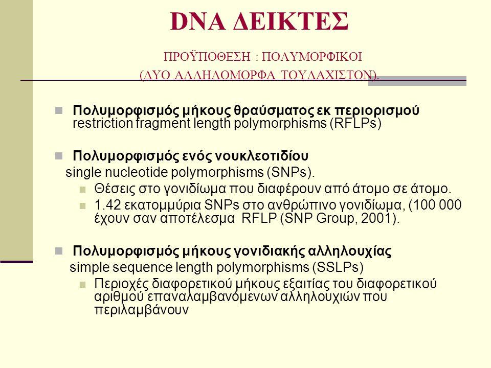 DNA ΔΕΙΚΤΕΣ ΠΡΟΫΠΟΘΕΣΗ : ΠΟΛΥΜΟΡΦΙΚΟΙ (ΔΥΟ ΑΛΛΗΛΟΜΟΡΦΑ ΤΟΥΛΑΧΙΣΤΟΝ).  Πολυμορφισμός μήκους θραύσματος εκ περιορισμού restriction fragment length poly