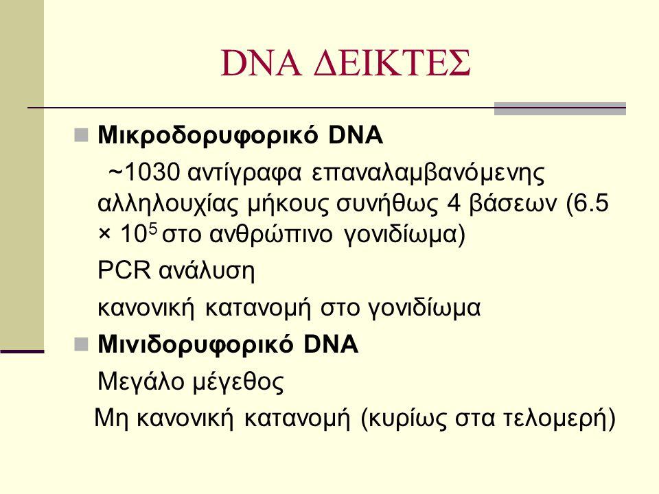 DNA ΔΕΙΚΤΕΣ  Μικροδορυφορικό DNA ~1030 αντίγραφα επαναλαμβανόμενης αλληλουχίας μήκους συνήθως 4 βάσεων (6.5 × 10 5 στο ανθρώπινο γονιδίωμα) PCR ανάλυ