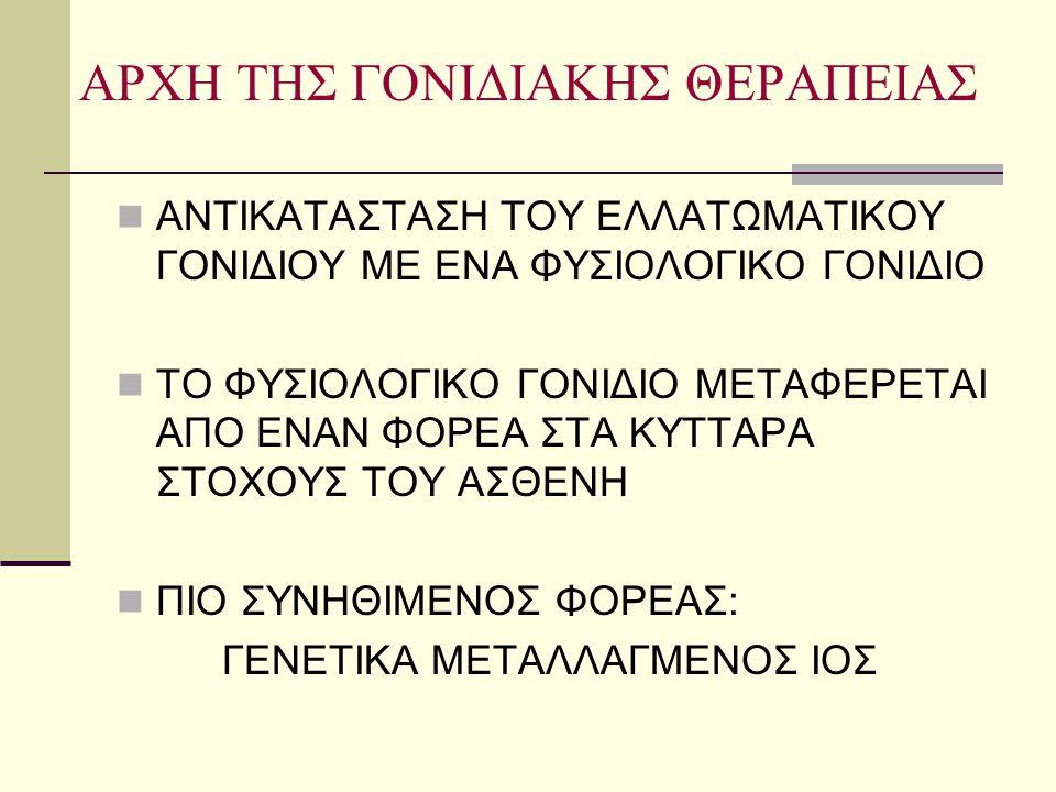ΑΡΧΗ ΤΗΣ ΓΟΝΙΔΙΑΚΗΣ ΘΕΡΑΠΕΙΑΣ  ΑΝΤΙΚΑΤΑΣΤΑΣΗ ΤΟΥ ΕΛΛΑΤΩΜΑΤΙΚΟΥ ΓΟΝΙΔΙΟΥ ΜΕ ΕΝΑ ΦΥΣΙΟΛΟΓΙΚΟ ΓΟΝΙΔΙΟ  ΤΟ ΦΥΣΙΟΛΟΓΙΚΟ ΓΟΝΙΔΙΟ ΜΕΤΑΦΕΡΕΤΑΙ ΑΠΟ ΕΝΑΝ ΦΟΡΕ